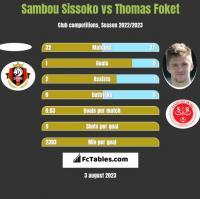 Sambou Sissoko vs Thomas Foket h2h player stats