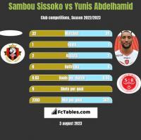 Sambou Sissoko vs Yunis Abdelhamid h2h player stats