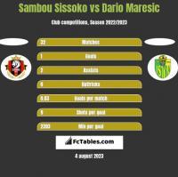 Sambou Sissoko vs Dario Maresic h2h player stats