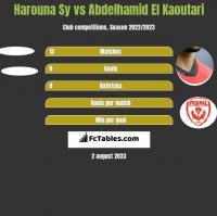 Harouna Sy vs Abdelhamid El Kaoutari h2h player stats