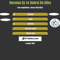 Harouna Sy vs Andrej Da Silva h2h player stats