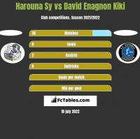 Harouna Sy vs David Enagnon Kiki h2h player stats