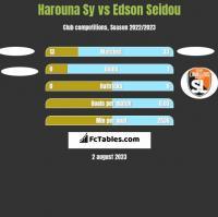 Harouna Sy vs Edson Seidou h2h player stats