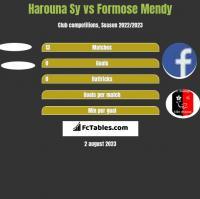 Harouna Sy vs Formose Mendy h2h player stats