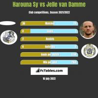 Harouna Sy vs Jelle van Damme h2h player stats