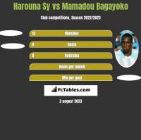 Harouna Sy vs Mamadou Bagayoko h2h player stats