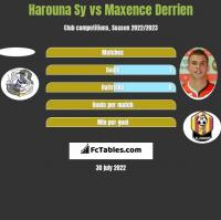 Harouna Sy vs Maxence Derrien h2h player stats