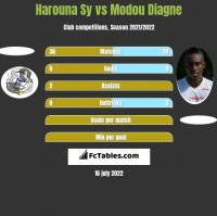 Harouna Sy vs Modou Diagne h2h player stats