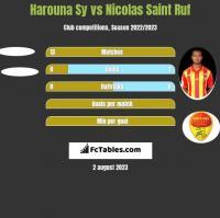 Harouna Sy vs Nicolas Saint Ruf h2h player stats