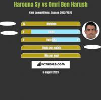 Harouna Sy vs Omri Ben Harush h2h player stats