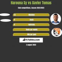 Harouna Sy vs Xavier Tomas h2h player stats