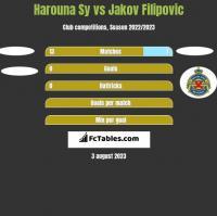 Harouna Sy vs Jakov Filipovic h2h player stats