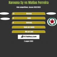 Harouna Sy vs Matias Ferreira h2h player stats