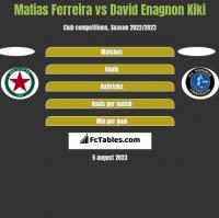 Matias Ferreira vs David Enagnon Kiki h2h player stats