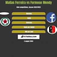 Matias Ferreira vs Formose Mendy h2h player stats