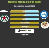 Matias Ferreira vs Ivan Balliu h2h player stats