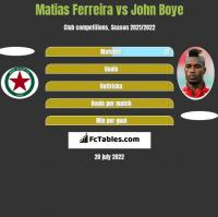 Matias Ferreira vs John Boye h2h player stats