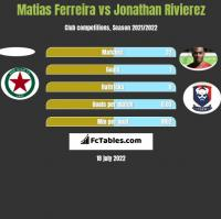 Matias Ferreira vs Jonathan Rivierez h2h player stats