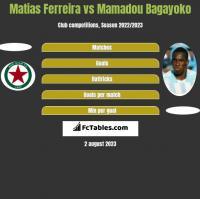 Matias Ferreira vs Mamadou Bagayoko h2h player stats