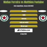 Matias Ferreira vs Matthieu Fontaine h2h player stats