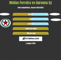 Matias Ferreira vs Harouna Sy h2h player stats