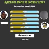 Aylton Boa Morte vs Bozhidar Kraev h2h player stats