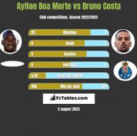 Aylton Boa Morte vs Bruno Costa h2h player stats