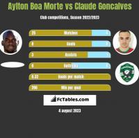 Aylton Boa Morte vs Claude Goncalves h2h player stats