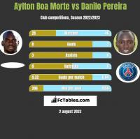 Aylton Boa Morte vs Danilo Pereira h2h player stats