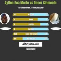 Aylton Boa Morte vs Dener Clemente h2h player stats