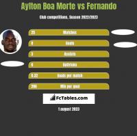 Aylton Boa Morte vs Fernando h2h player stats