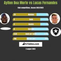 Aylton Boa Morte vs Lucas Fernandes h2h player stats