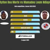 Aylton Boa Morte vs Mamadou Loum Ndiaye h2h player stats