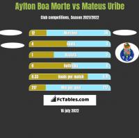Aylton Boa Morte vs Mateus Uribe h2h player stats