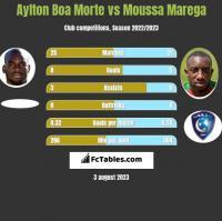 Aylton Boa Morte vs Moussa Marega h2h player stats