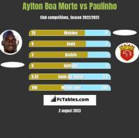 Aylton Boa Morte vs Paulinho h2h player stats