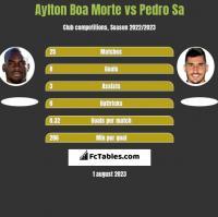 Aylton Boa Morte vs Pedro Sa h2h player stats