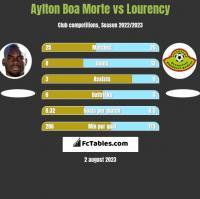 Aylton Boa Morte vs Lourency h2h player stats