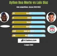 Aylton Boa Morte vs Luis Diaz h2h player stats