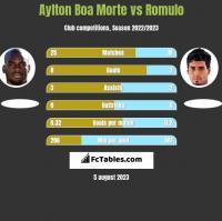 Aylton Boa Morte vs Romulo h2h player stats