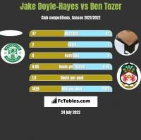 Jake Doyle-Hayes vs Ben Tozer h2h player stats