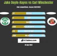 Jake Doyle-Hayes vs Carl Winchester h2h player stats