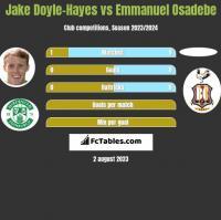 Jake Doyle-Hayes vs Emmanuel Osadebe h2h player stats