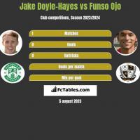 Jake Doyle-Hayes vs Funso Ojo h2h player stats