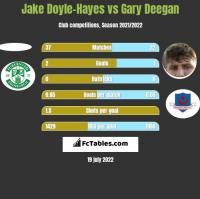 Jake Doyle-Hayes vs Gary Deegan h2h player stats