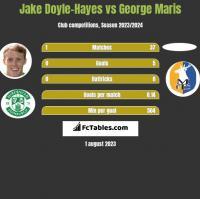 Jake Doyle-Hayes vs George Maris h2h player stats