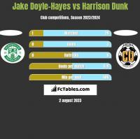 Jake Doyle-Hayes vs Harrison Dunk h2h player stats