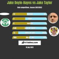 Jake Doyle-Hayes vs Jake Taylor h2h player stats
