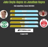 Jake Doyle-Hayes vs Jonathan Hayes h2h player stats