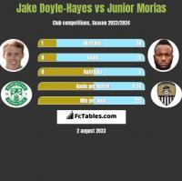 Jake Doyle-Hayes vs Junior Morias h2h player stats